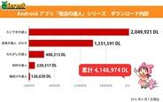 日進研、Androidアプリ「夜店の達人」シリーズが累計400万DLを突破!