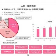 【エディア決算説明会②】第1四半期末時点での社員数は90名に…前年同期比で26名増と開発力の増強進む
