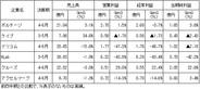 【決算まとめ】上場SAPの直近四半期業績…QonQでの営業増益は6社中3社