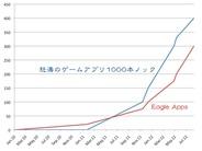 Eagle、iPhoneアプリが累計700万DL突破…3ヶ月で200万DL上乗せ