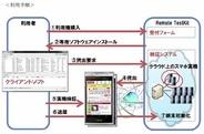 NTTレゾナント、Androidアプリ端末検証サービスで個人向け課金メニューを提供…945円から利用可能に