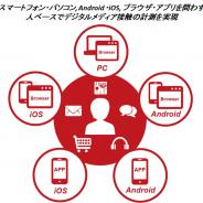 インテージ、「デジタル統合視聴率(ベータ版)」の提供開始…デジタルメディアの利用状況をデバイス横断で把握できるサービス