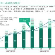 GameWith、18年5月期は営業利益77%増の11億6800万円…動画とアプリ・ウェブのネットワーク広告が伸長