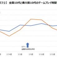 新型コロナウイルスの影響でゲームのプレイ時間は増加傾向 依存症対策条例が施行された香川県の影響は限定的 ゲームエイジ総研調査