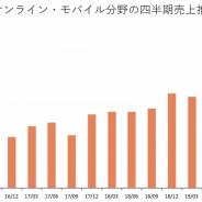 コーエーテクモHD、19年10-12月のスマホゲーム売上はQonQ52%増の41億円と急増…IP許諾タイトル『三国志・戦略版』好調で