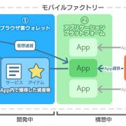 モバイルファクトリー、開発中の「ブロックチェーン関連サービス」はウォレットとアプリPF、ゲームの3種…アプリPFは外部会社にも開放