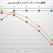 『モンスト』が4日間首位をキープして絶好調 『パズドラ』『DQウォーク』『プリコネR』などが追随も1位には届かず…App Storeを振り返る