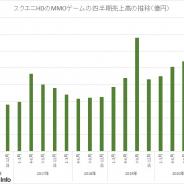 スクエニHD、MMOの第4四半期の売上は14.4%増の103億円 3度目の100億超え 通期売上は拡張パッケージなくても前期並の398億円に