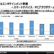 スクエニHD、スマホ・PCブラウザゲームの2Q売上高は13%減の197億円 前期リリースタイトルが想定下回る 今後は新作の絞り込みと組織の再構築