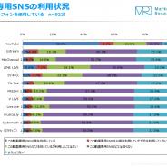 【ジャストシステム調査】動画SNS「Tik Tok」、10代の7割以上が知っている 他の世代に比べて多くの動画SNSを認知