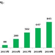 【ファンプレックス調査】モバイルゲーム運営市場、2017年は7割増の502億円に急成長 2020年には1000億円に拡大する見通し