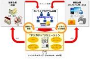オプトら4社、O2Oサービス『デジガチャ』を共同展開…ヤマダ電機が導入決定