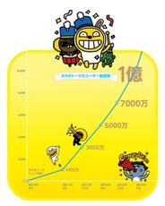 『カカオトーク』の全世界ユーザー数が1億人突破!