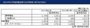 5月携帯電話の国内出荷台数は17%増…夏モデル発売で回復、スマホ比率63.3%に