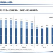 スマホゲーム会社の雇用動向(40) KLab、第1四半期の従業員数は10人増の524人に拡大