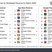 3月の世界モバイルゲーム売上ランキングで『PUBG Mobile』首位、過去最高の売上達成 『モンスト』はTOP3維持【Sensor Tower調査】