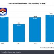 『ポケモンGO』の2019年の売上高は8億9400万ドル(983億円)と過去最高を記録【Sensor Tower調査】