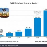 『PUBG Mobile』の総売上が15億ドル(約1643億円)を突破 モバイルで最大のSTGに【Sensor Tower調査】
