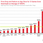 【Distimo調査】有料アプリ、値下げ効果で売上・DL数伸ばす...『DUET』の値下げ効果は絶大!!