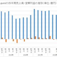 gumi、第4四半期の売上高は26%減の40億円 『ドールズオーダー』譲渡と季節要因響く 映画「誰ガ為のアルケミスト」制作費も重しに