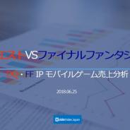 【Mobile Index調査】『ドラクエ』と『FF』のモバイルゲームの売上を分析…『ドラクエ』が296億円、『FF』が288億円に