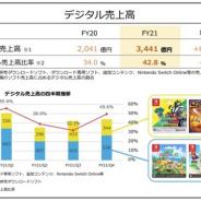 任天堂、21年3月期のデジタル売上⾼は前年比68.5%増と急拡大 ゲーム専⽤機のソフトのデジタル売上⾼⽐率も4割超に