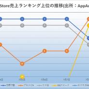 『荒野行動』中心に『プロスピA』『ウマ娘』が首位争い 首位争いの図式に変化? TOP30入りを果たした『ラグナロクオリジン』をどうみるか App Store振り返り