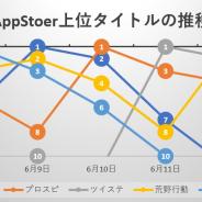 『ポケモンGO』『FGO』『プロスピA』『荒野行動』と連日首位が入れ替わる激動の5日間、『ツイステ』も初の首位を獲得…App Storeの1週間を振り返る