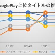 『FGO』と『パズドラ』が首位争い、『ニーア』は上位定着、新作『ウマ娘』は初登場23位で先頭集団をうかがう…Google Play売上ランキングの1週間を振り返る