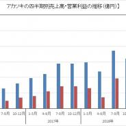 アカツキ、1~3月は売上高・営業利益とも過去最高更新 『ドッカンバトル』4周年と『ロマサガRS』が寄与 『ドッカンバトル』は年間を通じて継続成長