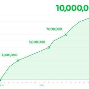 LINE、「LINEマンガ」が1000万DLを達成したと発表…累計売上も49億円を突破!