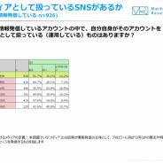 【ジャストシステム調査】10~30代の半数以上が、自分のSNSを「メディア」として認識