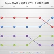 『FGO』と『モンスト』が首位争いで一騎打ち! 後を追うのは『パズドラ』&『DQウォーク』…Google Play1週間の振り返り
