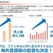【決算】gumi『タガタメ』は『ファンキル』『ブレフロ』に並ぶ主力に急成長 売上高は3.5倍、MAUは3倍に FateコラボとTVCMが奏功