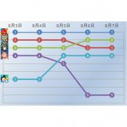 『モンスト』が1週間にわたって首位をキープ 『DQタクト』『アークナイツ』と3タイトルで上位トップ3を独占…Google Play売上ランキングの1週間を振り返る