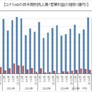 コナミHD、3Q(10~12月)決算は12年3月期4Q以来、19四半期ぶり営業益100億円の大台乗せに