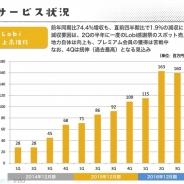 カヤック、Lobiの7~9月期売上高は1.6億円と過去2番目の水準に…利用アプリ数が868本に増加、第4四半期は過去最高を更新する見通し