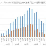 コロプラ、4~6月期は13年以来の売上高100億円、利益10億円割れ 続く7~9月は『白猫』周年効果で売上・利益とも急回復へ