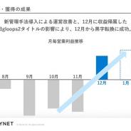 マイネット、12月単月は営業黒字化 「大戦乱!!三国志バトル」と「SKYLOCK」の貢献と構造改革によるコスト削減で