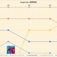 『FGO』の独走止まらず、『モンスト』『パズドラ』が追う展開 『原神』はTOP10前後で推移…Google Playの1週間振り返り