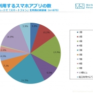 【ジャストシステム調査】毎日利用するスマホアプリは5個以下…スマホ利用者の6割以上が回答