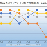 『FGO』中心に『モンスト』『パズドラ』が激しい首位争い 『プロスピA』は安定したポジションで存在感 App Store売上ランキング振り返り