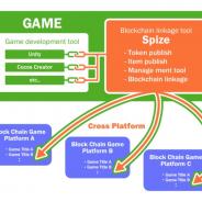 テコテック、ブロックチェーンゲーム開発を支援するNFT特化型SaaS「Spize」を公開