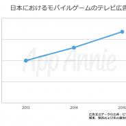 App Annieと電通、共同で実施した日本のゲームアプリのテレビ広告に関する調査レポートを公開