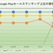 『DQウォーク』や『ドッカンバトル』迫るも『モンスト』首位キープ リバイブは順調に進捗 8月上旬の決算発表に注目 Google Play振り返り