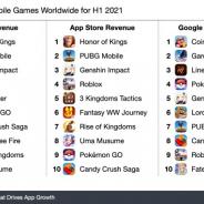 上半期モバイルゲームの売上ランキング、テンセント2タイトルが約1657億円超えでワンツーフィニッシュ 10位『ウマ娘』は下半期に注目