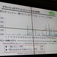 クラッシュ解析ツール「SmartBeat」でゲーム運営はどう変わるのか ―― FROSKの吉井文学氏が語る高品質なアプリの作り方
