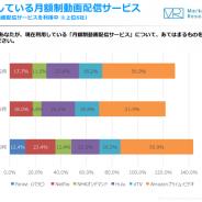 【ジャストシステム調査】月額制動画配信サービスの利用率は「Amazon」が首位 10代の購買に最も影響を与えた動画広告は「Instagram」