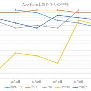 『DQウォーク』『モンスト』『FGO』が首位争い 新作『うたわれるもの』『ワールドフリッパー』好発進 App Storeの1週間を振り返る