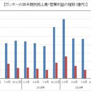 ガンホー、1Q(1~3月)はQonQでは売上横ばい、利益は大幅回復に 前四半期のテレビCMとイベント開催費用増加の反動も